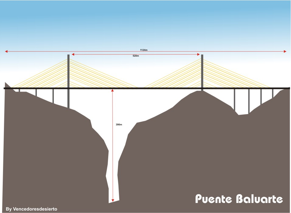 Puente Baluarte Bilingual News For Students